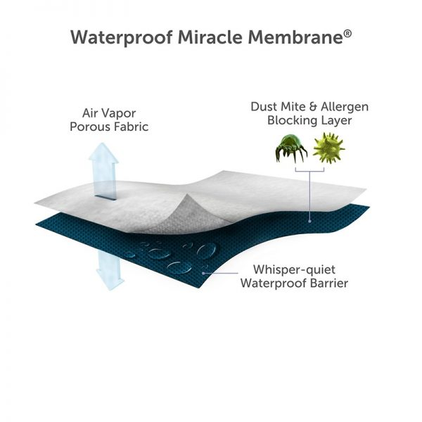 waterproot breathable miracle membrane mattress protector